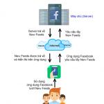 Tìm hiểu về hệ thống Facebook