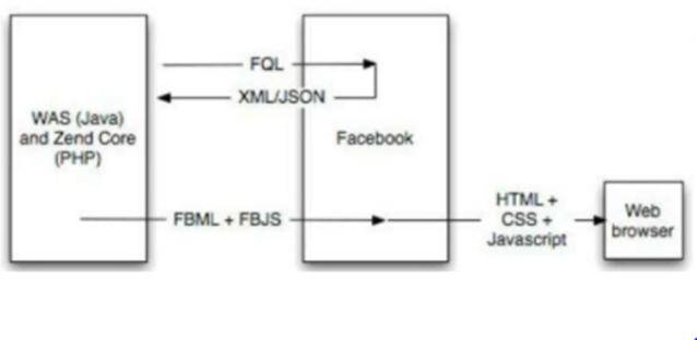 Cách thức truy vấn FQL với API.