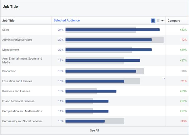 Hướng dẫn sử dụng Facebook Audience Insight