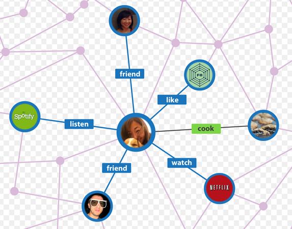 Tìm hiểu về FACEBOOK GRAPH API