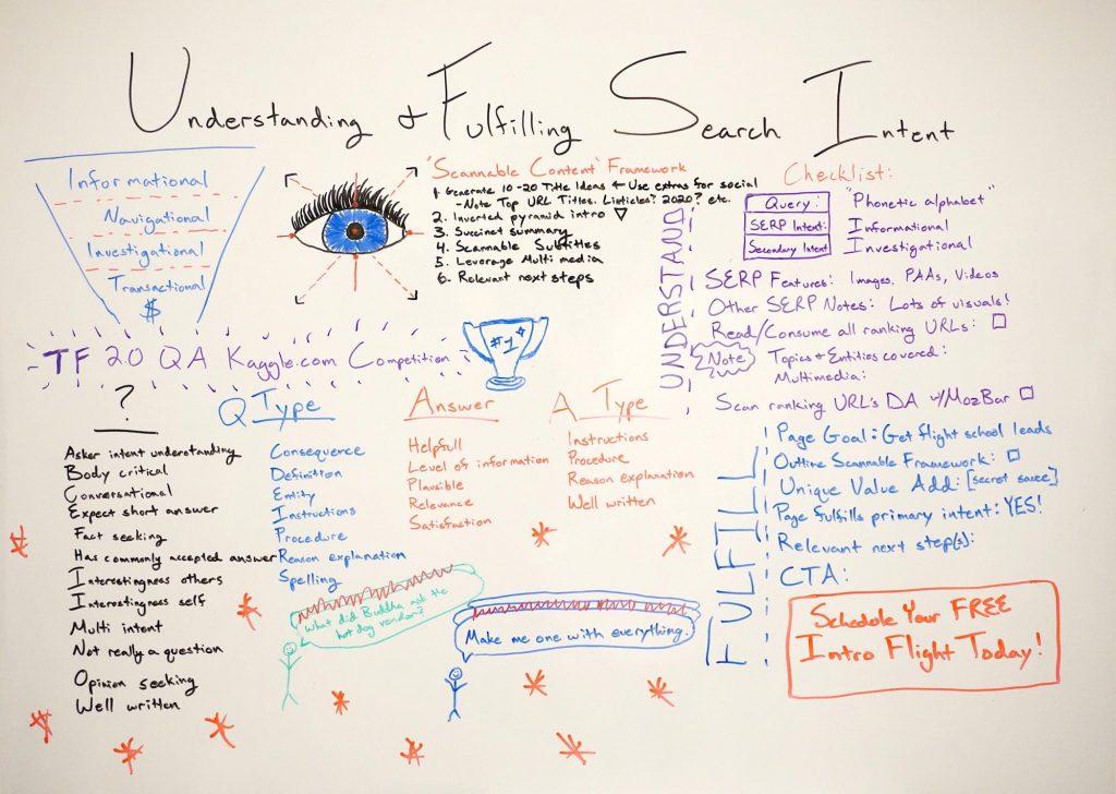 Hiểu & Thực hiện Ý định Tìm kiếm