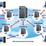Khái niệm cơ bản về SEO: Mạng phân phối nội dung (CDN) là gì?