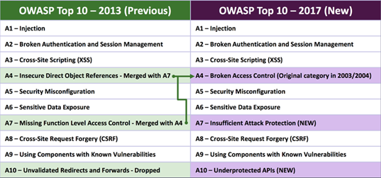 Top 10 lỗ hổng bảo mật theo OWASP