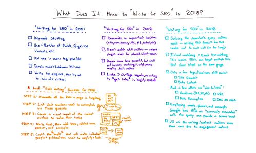 """""""Viết cho SEO"""" trong năm 2018 có ý nghĩa gì?"""
