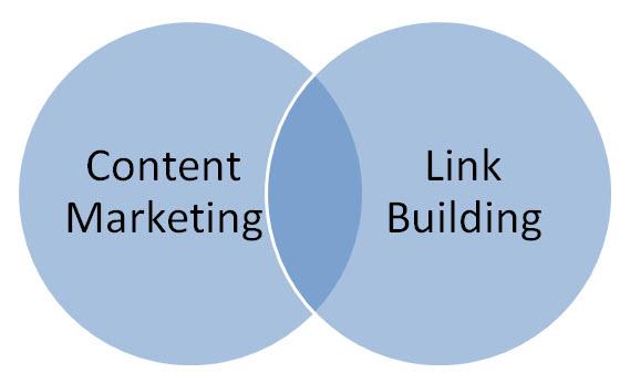 11 cách để xây dựng backlink bằng content marketing