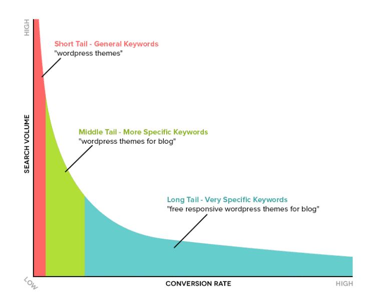Từ khóa đuôi ngắn(short tail keywords) cho SEO là gì?