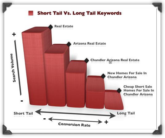 Hướng dẫn từng bước sử dụng từ khóa dài vào bài viết