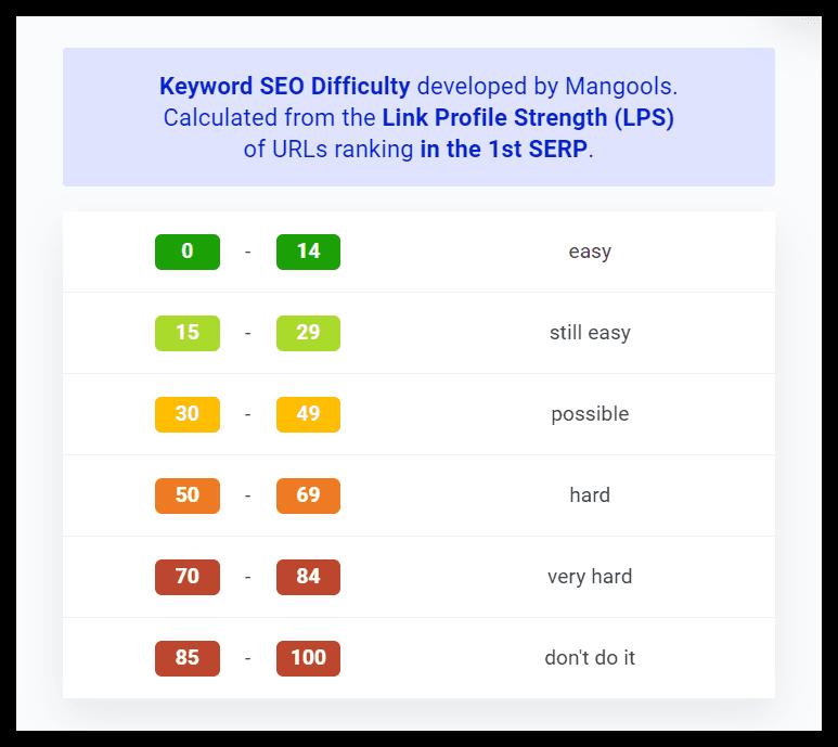 Độ khó của từ khóa(Keyword Difficulty)