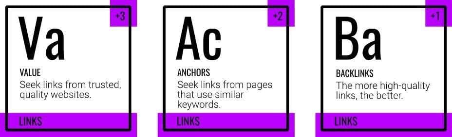 Các yêu tố xếp hạng liên kết, backlink