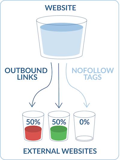 Khái niệm Link Juice trong SEO