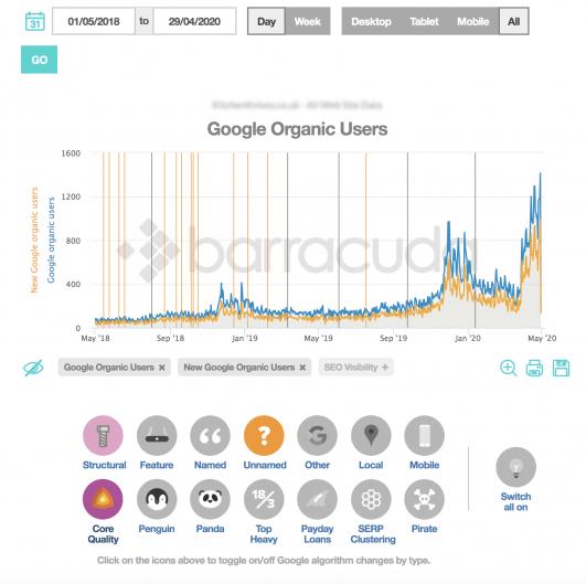 Công cụ Local seo và công cụ phân tích theo dõi