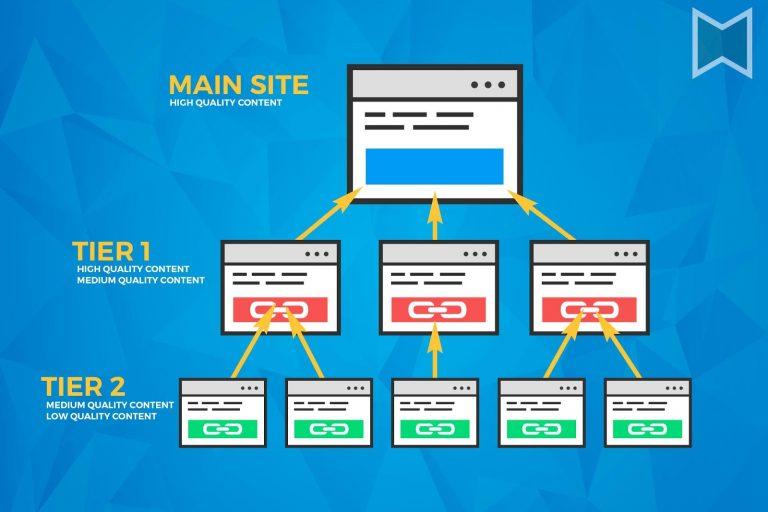 Xây dựng link theo tầng- giải pháp chạy backlink hiện đại