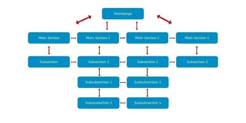Xây dựng cấu trúc website chuẩn seo