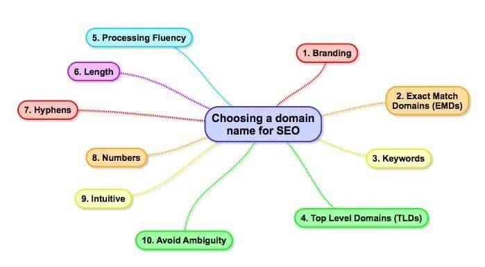 Domain name( tên miền) và SEO