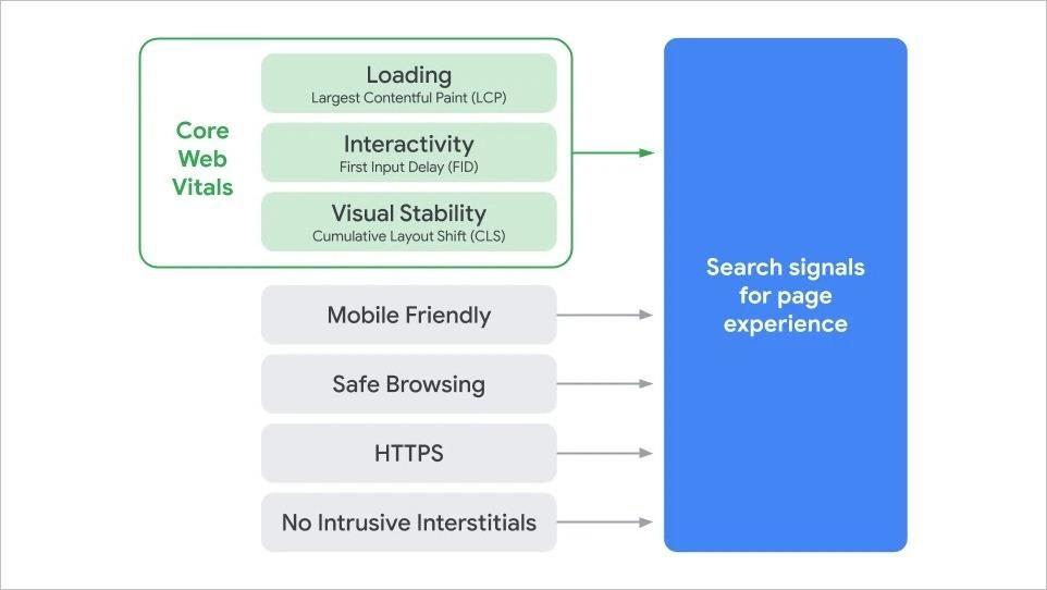 Tối ưu hóa Core Web Vitals và Page Experience