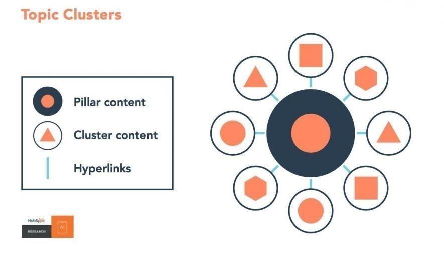 Chiến lược xây dựng internal link(liên kết nội bộ)
