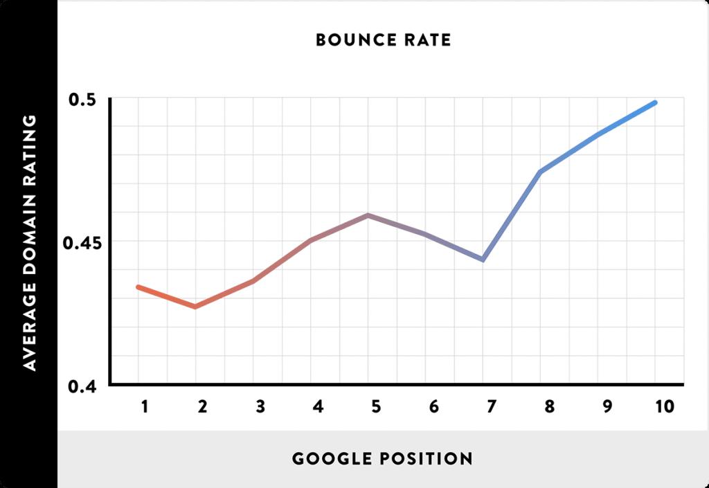 Thế nào là Tỷ lệ % thoát(Bounce Rate)