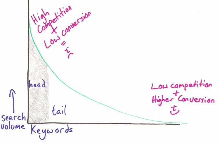 Long tail keyword trong SEO