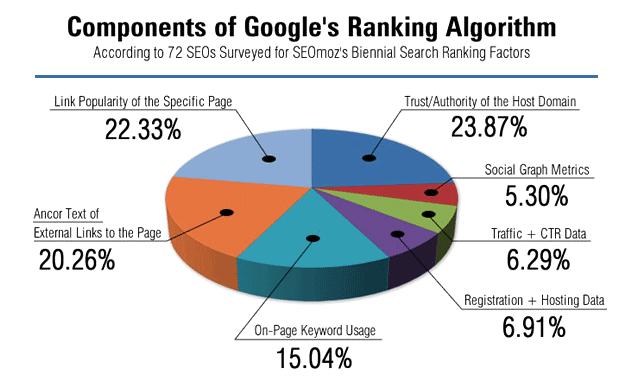 34 cách tăng lượt traffic trên Google
