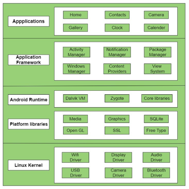 Kiến trúc Android (Android Architecture)