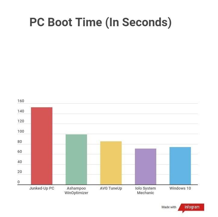 16 phần mềm dọn dẹp máy tính miễn phí