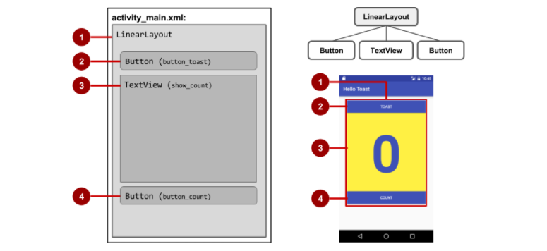 Layouts và Resource cho UI android