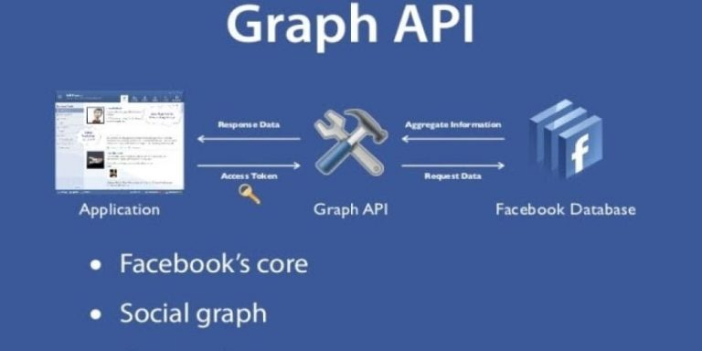 Các thay đổi về Graph API của Facebook