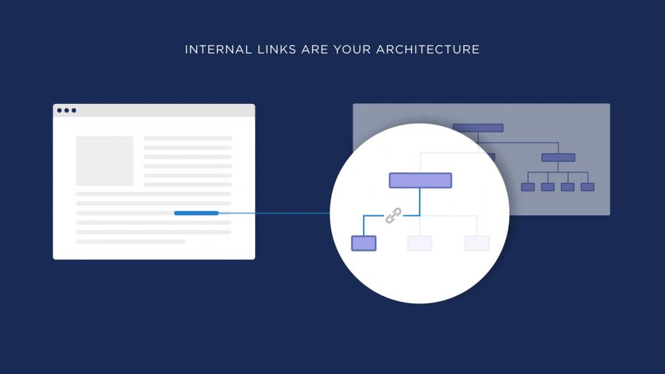 Internal Link(link nội bộ) cho SEO:  cập nhật 2021