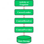 Content providers là gì?