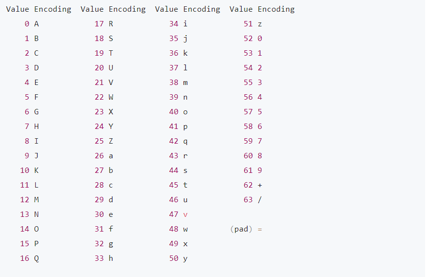 Base64 Encoding là gì