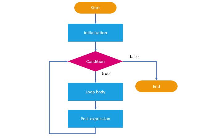 Loop trong JavaScript