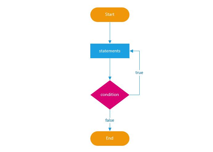 Cấu trúc điều kiện trong JavaScript