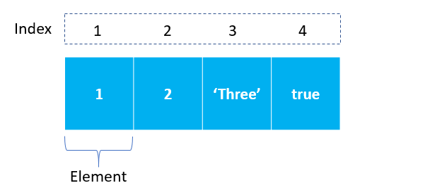 Giới thiệu về Array trong JavaScript