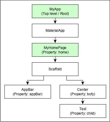 Cấu trúc ứng dụng Flutter