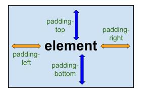 Thuộc tính Padding trong CSS