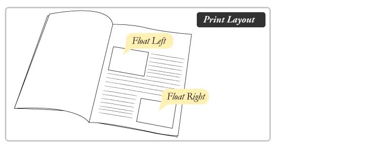 Float là gì? cách sử dụng trong CSS