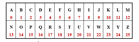 Tìm hiểu về mã hóa cổ điển