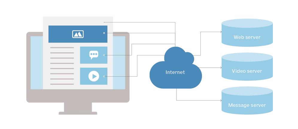 HTTP là gì?