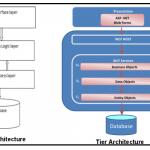 Mô hình Domain Logic, cách tổ chức Domain logic