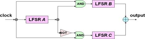 Mã hóa Stream Cipher