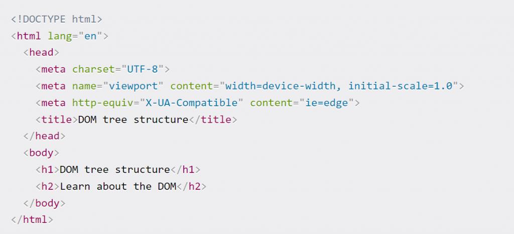 Document Object Model(DOM) là gì